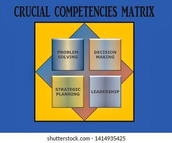 Crucial Business Core Competencies  Matrix