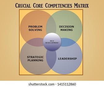 Crucial Core Competencies Goals Matrix