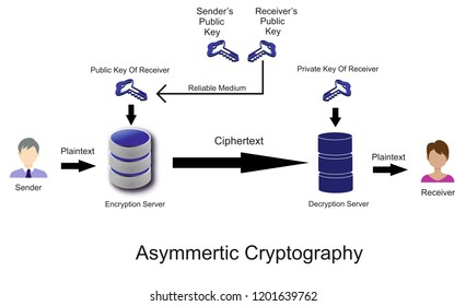 A Cryptography System where Encryption Key and Decryption Key are different is known as Asymmetric Cryptography. As shown above in the figure there are two parties Sender and Receiver. In this system