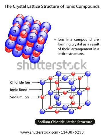 Crystal Lattice Structure Ionic Compounds Infographic Stock