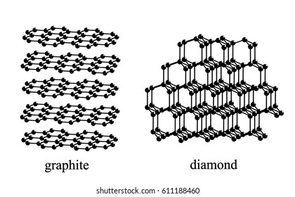 The crystal structures of diamond and graphite, two of polymorphs of carbon