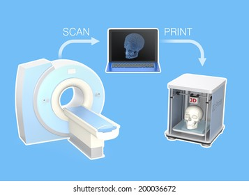 CT scanner and 3D printer for tissue engineering technology concept.Text available.