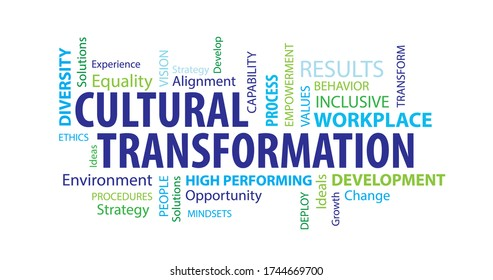 Cultural Transformation Word Cloud on a White Background