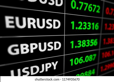 Currency Exchange, Forex Rate Board. USD GBP JPY EUR AUD  Forex Stock Market. 3D illustration.