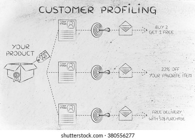 customer profiling: same product, client number, target, message, different offers