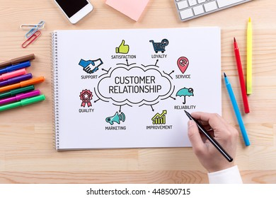 Customer Relationship chart with keywords and sketch icons