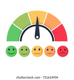 Customer satisfaction meter with different emotions illustration. Scale color with arrow from red to green and the scale of emotions. The measuring device icon- sign tachometer