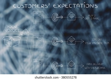 customers' expectations: same product, client number, target, message, different offers