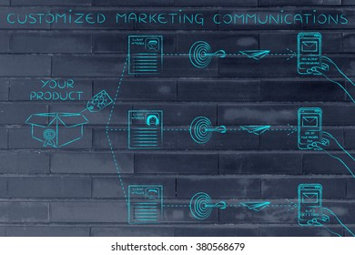 Customized marketing communications: offers sent to customers based on profiling &  purchase history