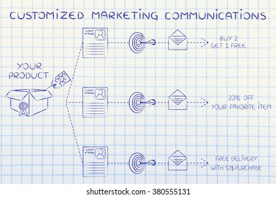 customized marketing communications: same product, customer profile, target, message, different offers
