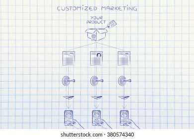 Customized marketing diagram: offers sent to customers based on profiling &  past purchase behavior