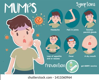 cute infographic of Mumps disease