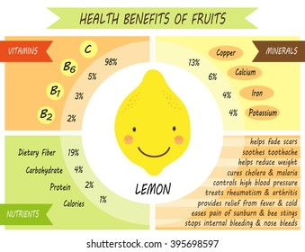 Cute infographic page of Health Benefits of Lemon like vitamins, minerals, nutrients