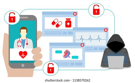 Cyber security threat at online protected healthcare information (PHI) database. Cybersecurity concept for hacking and malware exploiting vulnerabilities on online medical and telemedicine.
