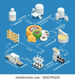 Dairy factory cheese production process isometric flowchart with milk pasteurization coagulation pressing waxing and ripening  illustration