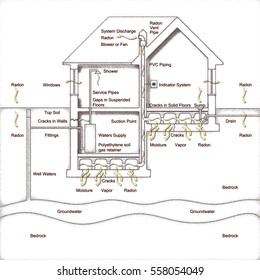 The danger of radon gas in our homes. How to create a crawl space to evacuate the radon gas - Digital graphic sketch concept image