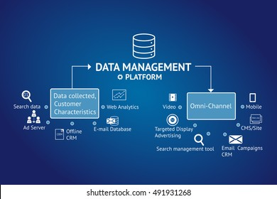 Data Management Platform (DMP) concept. Infographic , texts and icons on blue blue background. Marketing and crm concept