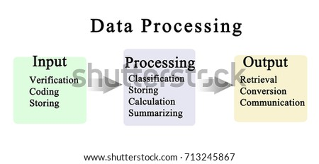 processing cycle