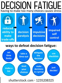 decision fatigue or not knowing what to choose because of too many options