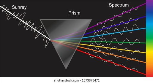 Decomposition of white light glass prism