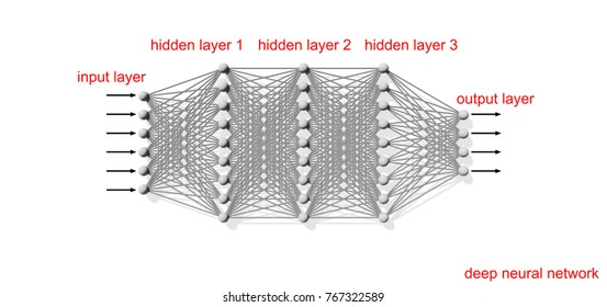 Deep artificial neural network, schematic structure with layers text labels on white background