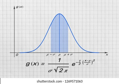 Definition of the Gauss bell function and its graph on bright background
