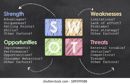 Definition of SWOT with Chalk and Colored Squares on Blackboard