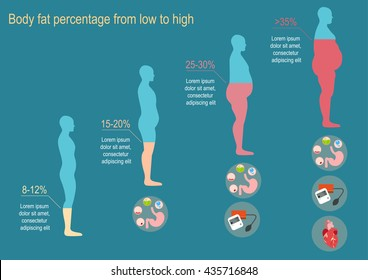 The degree of obesity The progression of obesity. Infographics. Body fat percentage from low to high. Diseases from obesity. Flat design.