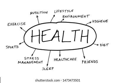 describing relevant and important  topics regarding health