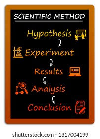 Description of the scientific method, from hypothesis to conclusion