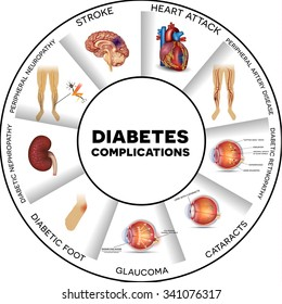 Diabetes complications affected organs round info graphic