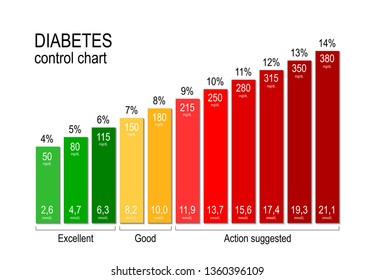 Diabetes control chart. for a diabetic maintaining an acceptable blood sugar level is key to staying healthy. Glucose chart for diabetics. Diabetes is one of the diseases that cannot be cured