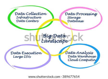 Royalty Free Stock Illustration Of Diagram Big Data Landscape Stock