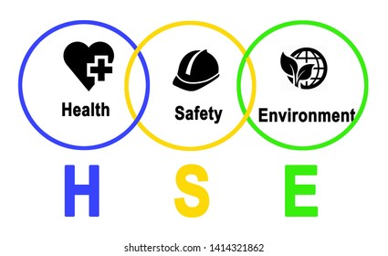 Diagram of Health and Safety Environment