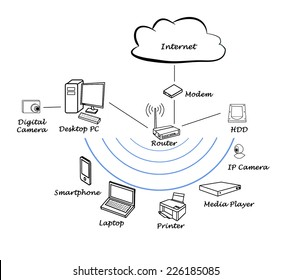 Diagram of home network