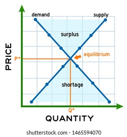 Diagram showing the equilibrium between supply and demand