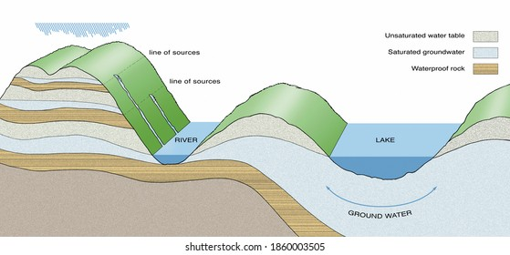 Diagram showing the system of the groundwater