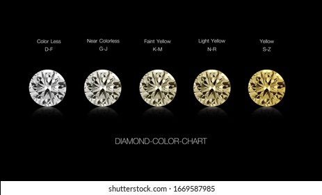diamond color scale chart Colorless to yellow