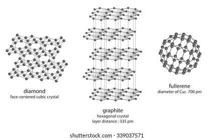 diamond - graphite - fullerene