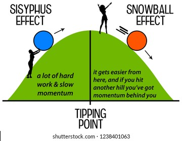 difference between hard and easy work: Sisyphus and snowball effect