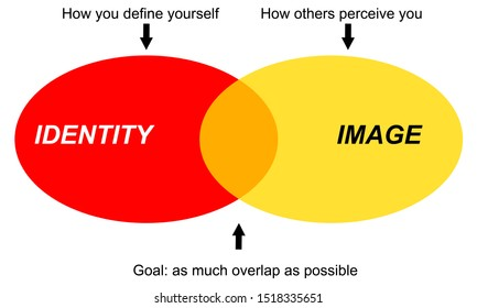 the difference between personality and the image others have of you