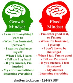 Difference between a positive growth and a negative fixed mindset