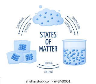 Different states of matter solid, liquid, gas diagram. Set of matter chemistry water, illustration of ice and water matter