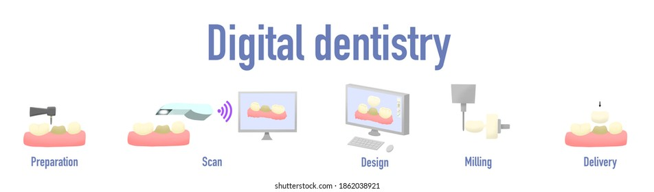 Digital dentistry concept. The protocol of dental ceramic crown processing from tooth preparation to crown delivery.
