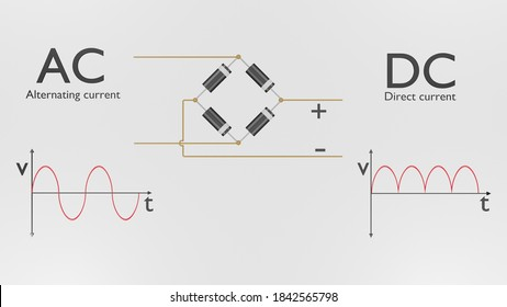 diode is electronic component that only allow current to pass one direction. diode bridge can convert alternative current in to direct current. this process is called rectification.