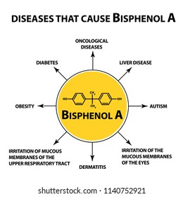 Diseases that cause Bisphenol A. Chemical formula. Infographics. illustration on isolated background