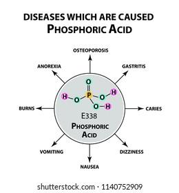 Diseases that cause orthophosphoric acid. The chemical formula of Phosphoric acid. Infographics. illustration on isolated background