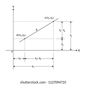 distance between two points on a coordinate plane. xy axes graph