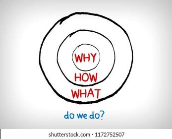 Do we do? - the golden circle diagram question
