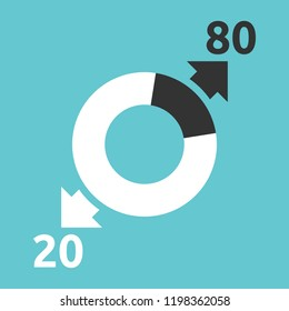 Donut chart, arrows showing majority 80 percent producing 20 and key 20 generating 80. Pareto rule, law of vital few, principle of factor sparsity